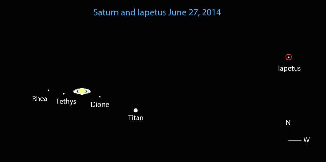 ตำแหน่งของไททัน (Titan) และไอแอพิตัส (Iapetus) เทียบกับดาวเสาร์
